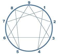 La geometría del Eneagrama